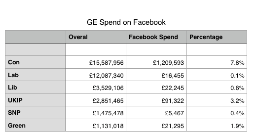 A breakdown of Facebook spend by political parties